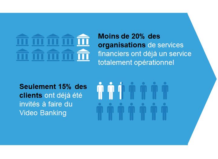 20% banques et 15% clients