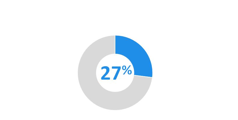 27 pour cent