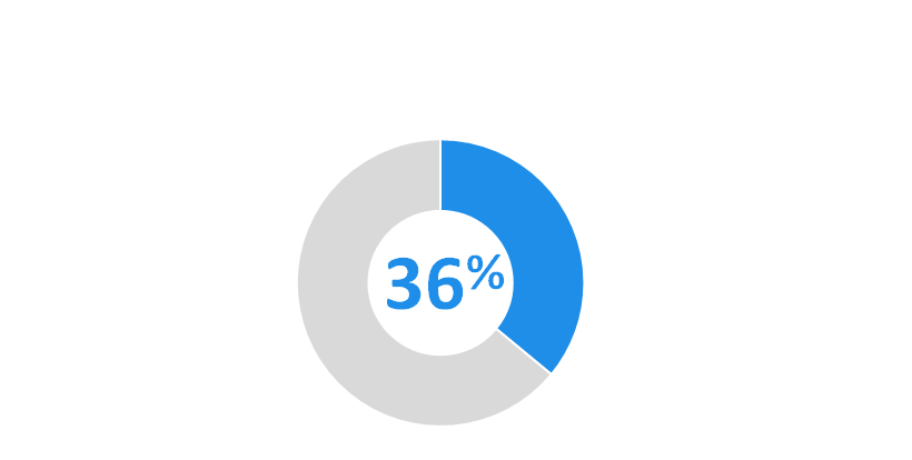 36 pour cent