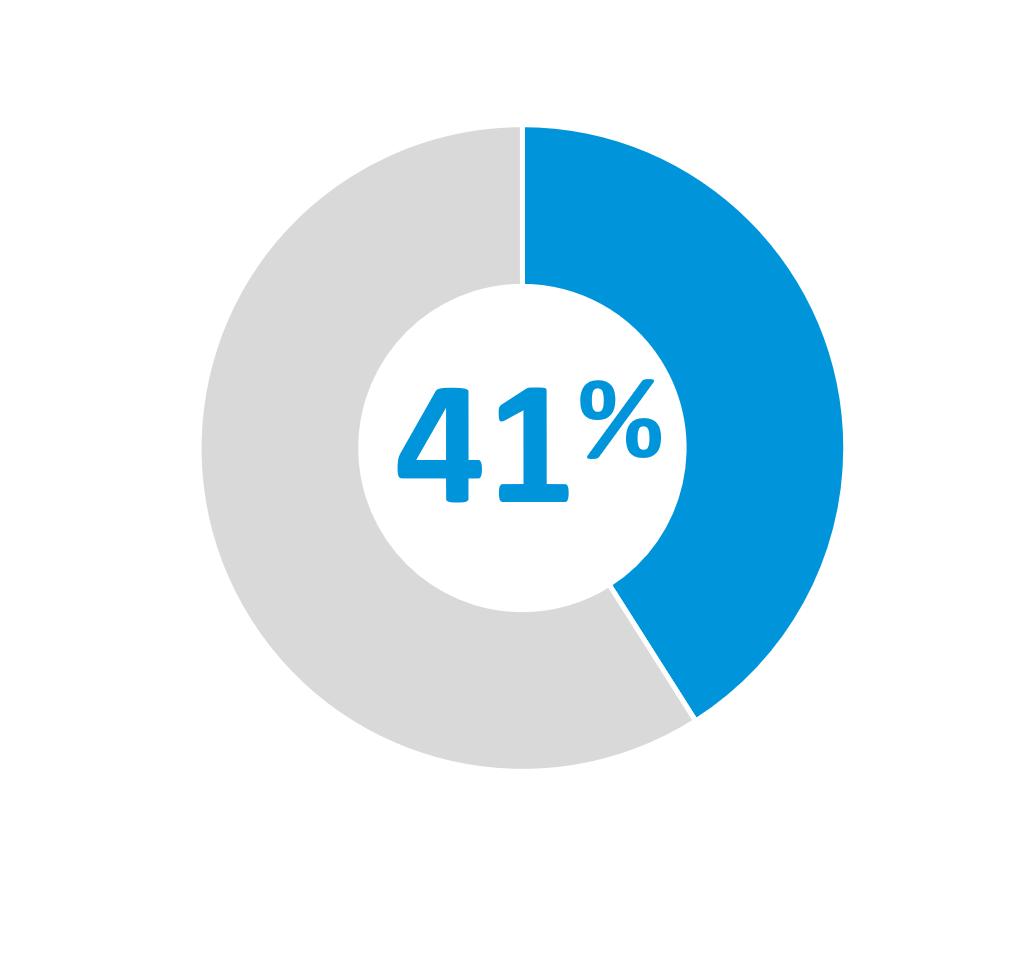 41 pour cent