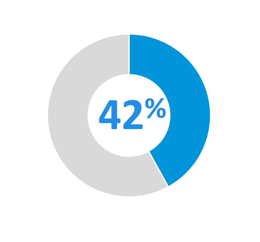 42 pour cent