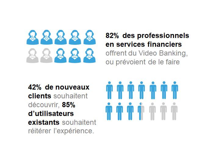 82% pro banques et 42% nouveaux clients