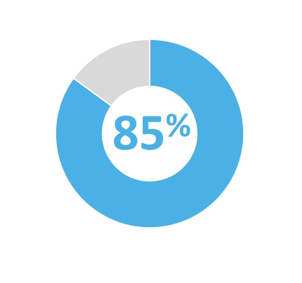 85 pour cent