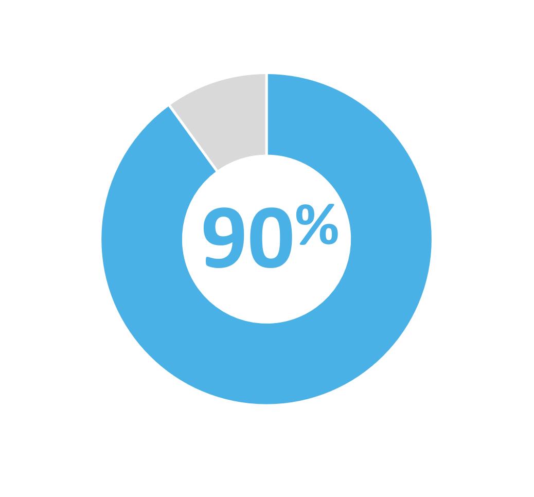 90 pour cent
